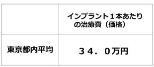 東京都内のインプラント1本の平均価格、費用2016年