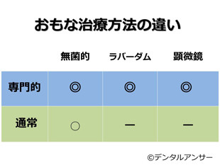 歯の根の治療(根管治療、神経の治療)専門医の治療と保険治療の違いの図表