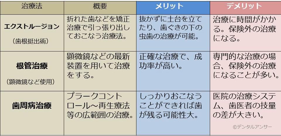 歯を抜かない治療のまとめの表(1~3)