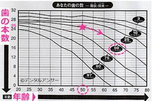 年齢と歯の数の関係図