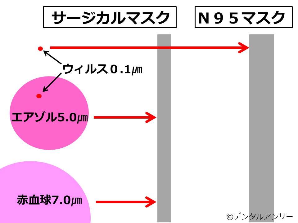 サージカルマスクとN95マスク(DS2マスク)の性能の違いの図