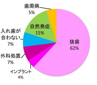 顎骨壊死のきっかけになった歯科治療の割合のグラフ