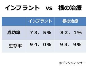 インプラントと根の治療の成功率h比較
