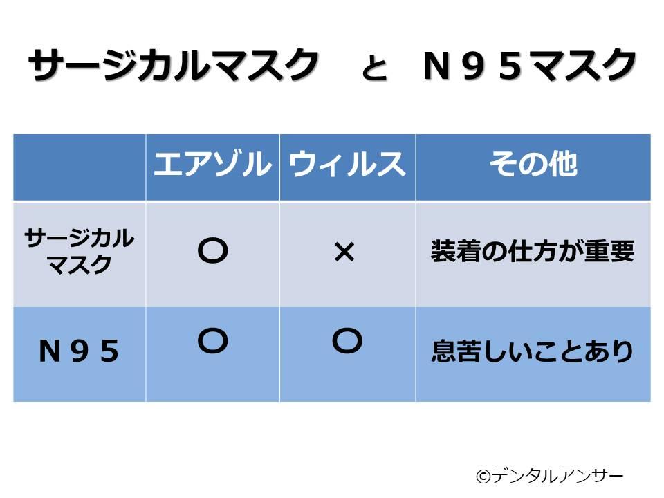 サージカルマスクとN95マスク(DS2マスク)の特徴まとめの表