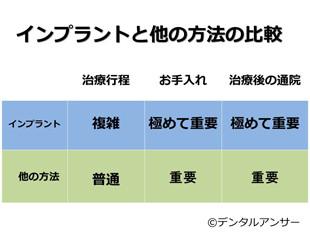 歯の治療、インプラントとその他の治療の比較の表