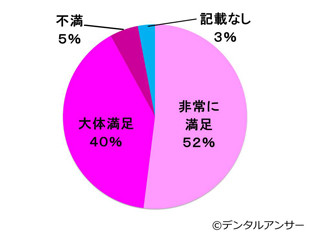 インプラント治療の患者満足度の円グラフ