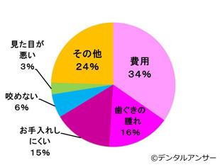 インプラント治療の不満の理由の内訳の円グラフ