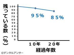 インプラントの20年間のデータ