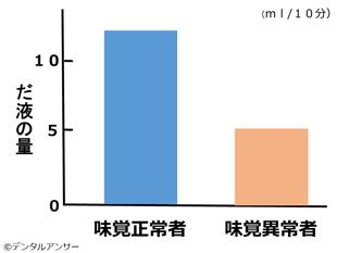 だ液の量と味覚障害の関係の表